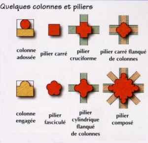Glossaire de l 39 art roman for Architecture romane definition